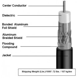 Avaya Systimax Cable RG11 SAT1160BV