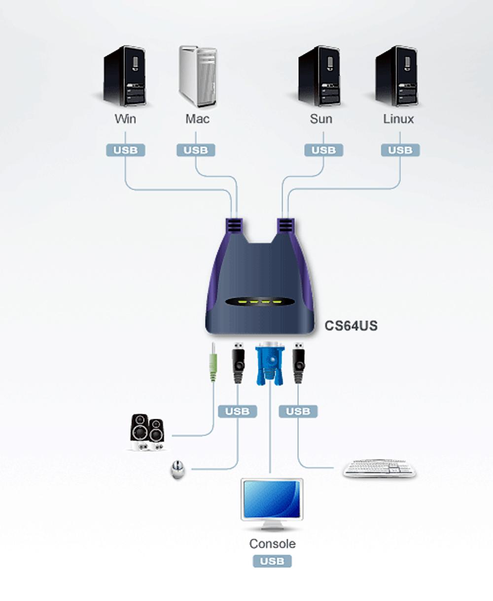 Kvm Aten Harga ATEN CS64US 4 Port USB KVM Switch