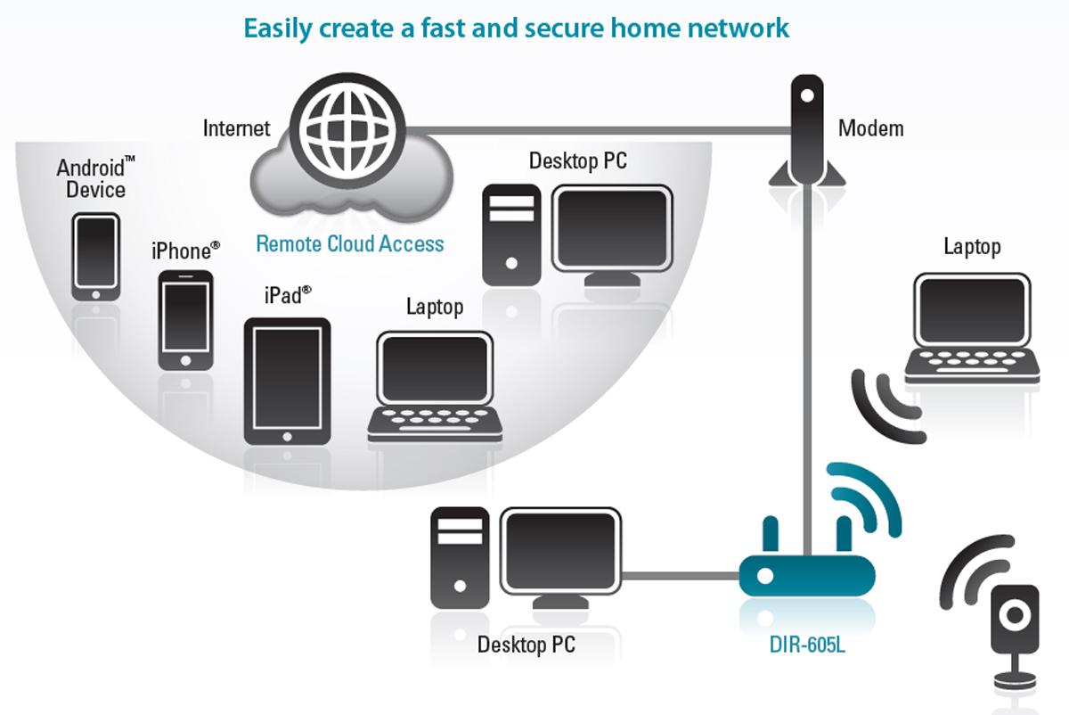 Как сделать интернет на wifi роутере
